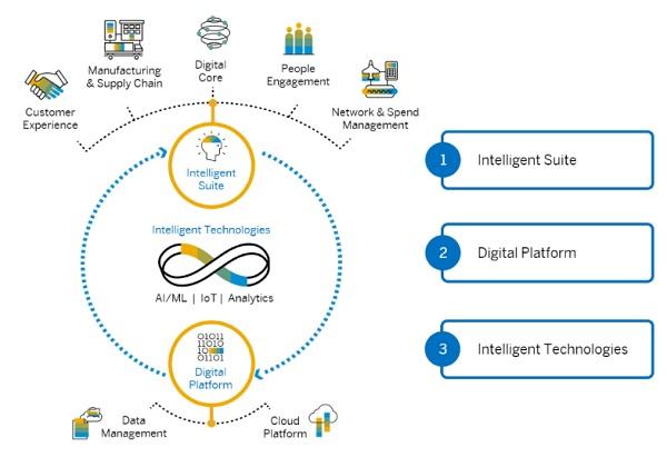 Plataforma SAP para Empresas Inteligentes