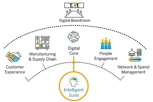 Suite Inteligente SAP