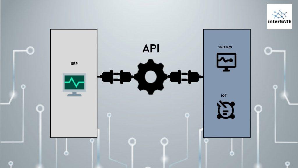 Integração de ERP com APIs