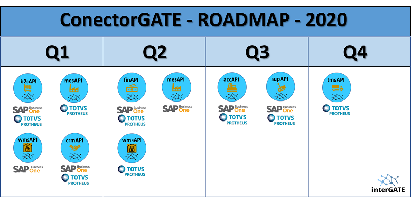 ConectorGATE - Roadmap 2020 - APIs SAP Business One e TOTVS Protheus