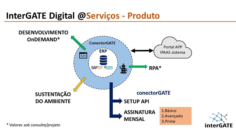 Intergate - serviços de integração para SAP Business One e TOTVS Protheus