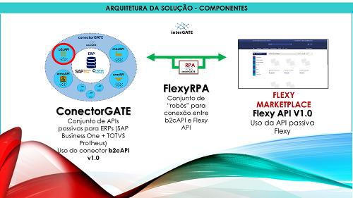 A InterGATE consolidou sua parceria com a Flexy , quando concluiu o conector salesAPI já configurado para Plataforma de Marketplace da Flexy.
