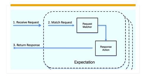 Configure no MockServer  respostas simuladas de forma independente para cada teste, para garantir que os dados sejam encapsulados em cada teste